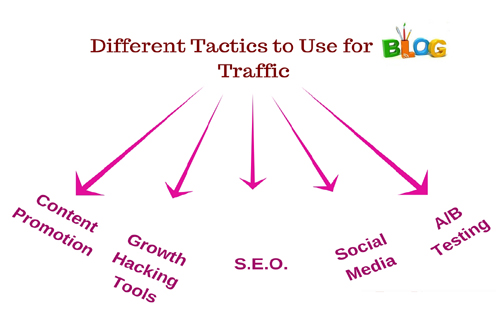 Different Tactics to Use for Blog Traffic