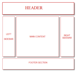 Layout of Blog