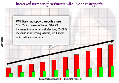 graph to show increasing customers